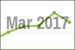 March 2017 scrap price update