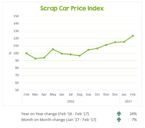 Graph showing the change in scrap prices in Australia from Feb 2016 to Feb 2017