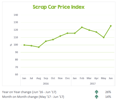 Graph showing changes in scrap prices to June 2017