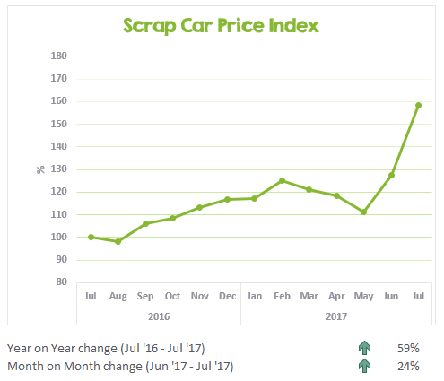 Graph showing the rise in scrap car prices this month, July 2017