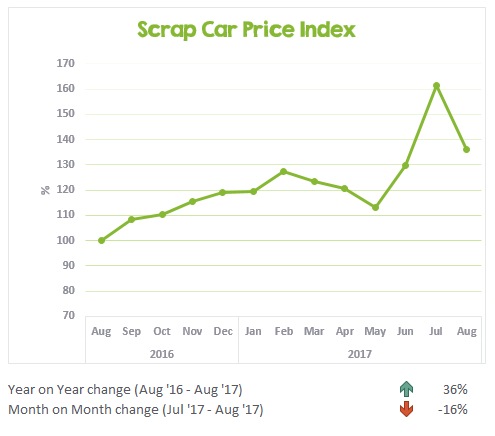 August's scrap price update graph