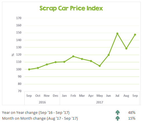 Graph showing the changes in scrap prices from September 2016 - September 2017 in Australia