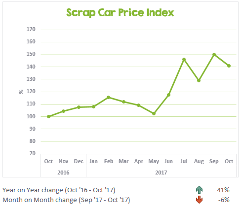 Scrap car price chart tracking prices from oct 2016 to Oct 2017