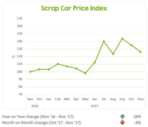 November 2017 scrap car price update chart
