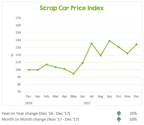 December's scrap car price update chart from CarTakeBack Australia