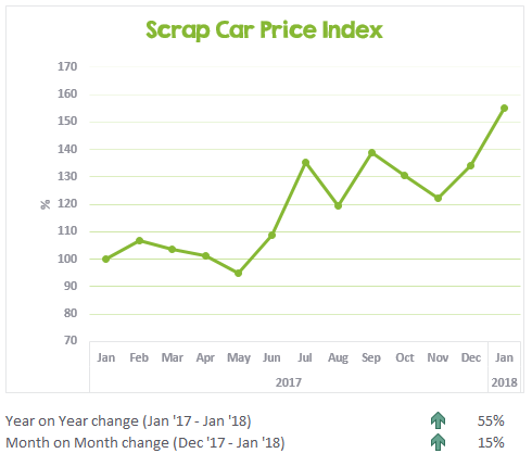 Scrap car prices from Jan 2017 to Jan 2018 in Australia