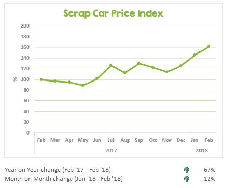 Scrap Car Price Index February 2017 to February 2018