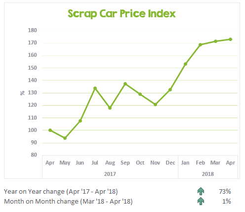 Scrap Car Price Index April 2017 to April 2018