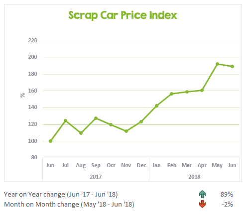 Scrap Car Price Index June 2017 to June 2018