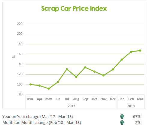 Scrap Car Price Index March 2017 to March 2018