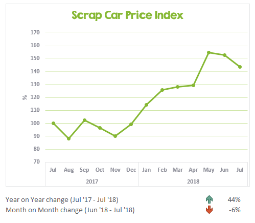 Scrap Car Price Index July 2017 to July 2018