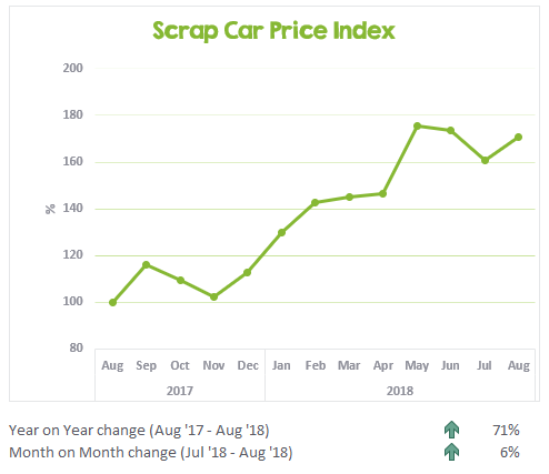 Scrap Car Price Index August 2017 to August 2018