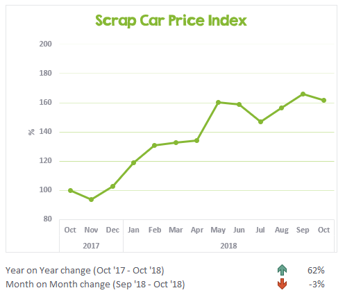 Scrap Car Price Index October 2017 to October 2018