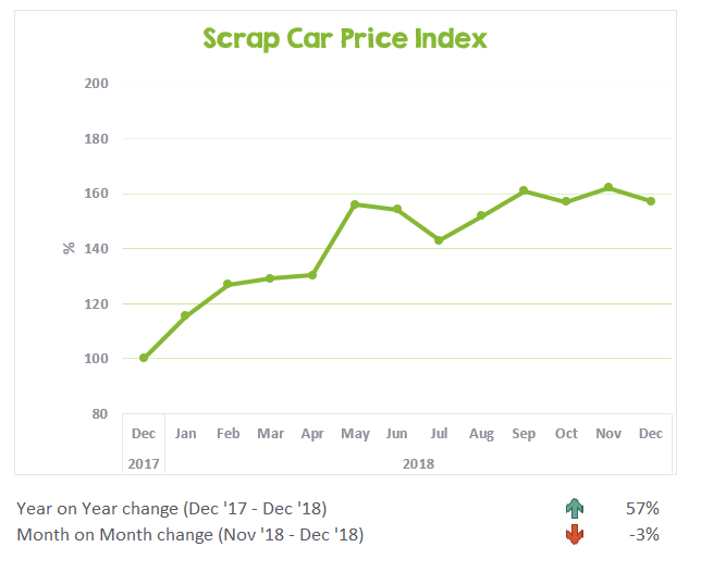 Scrap Car Price Index December 2017 to December 2018