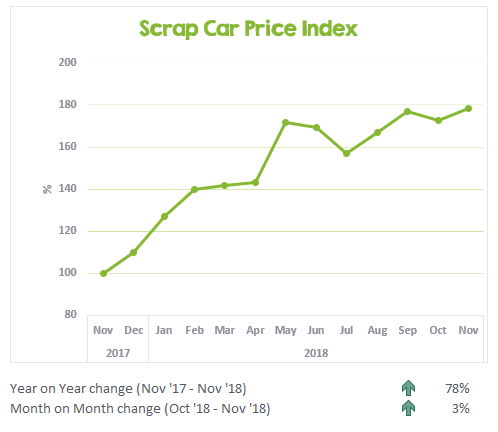 Scrap Car Price Index November 2017 to November 2018