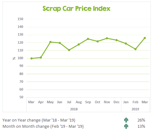 Scrap Car Price Index March 2018 to March 2019