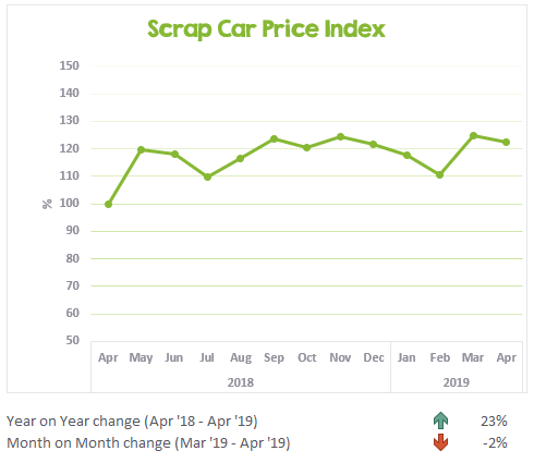 Scrap Car Price Index April 2018 to April 2019