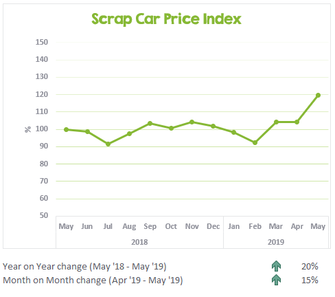 Scrap Car Price Index May 2018 to May 2019
