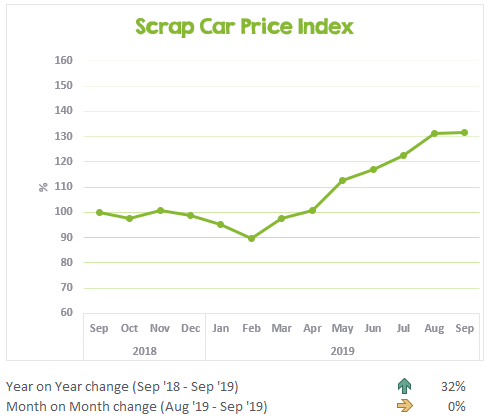 Scrap Car Price Index September  2018 to September 2019
