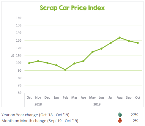 Scrap Car Price Index October 2018 to October 2019