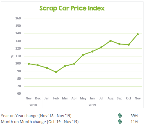 Scrap Car Price Index November 2018 to November 2019