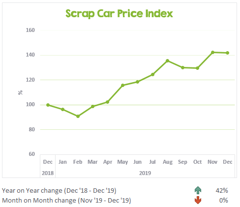 Scrap Car Price Index December 2018 to December 2019