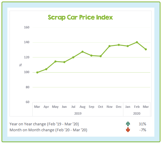 Scrap Car Price Index March 2019 to March 2020